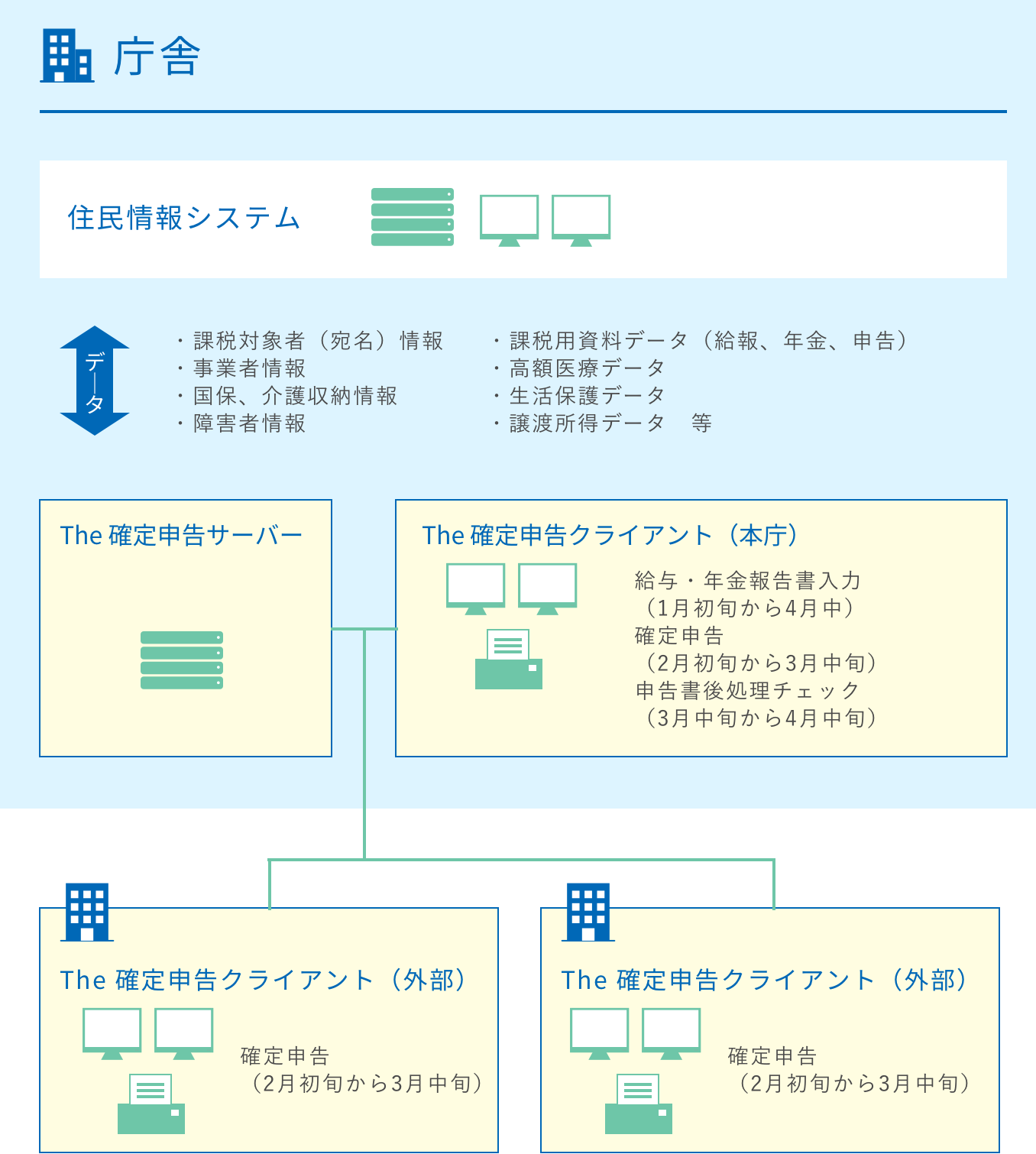 システムの運用例2の図