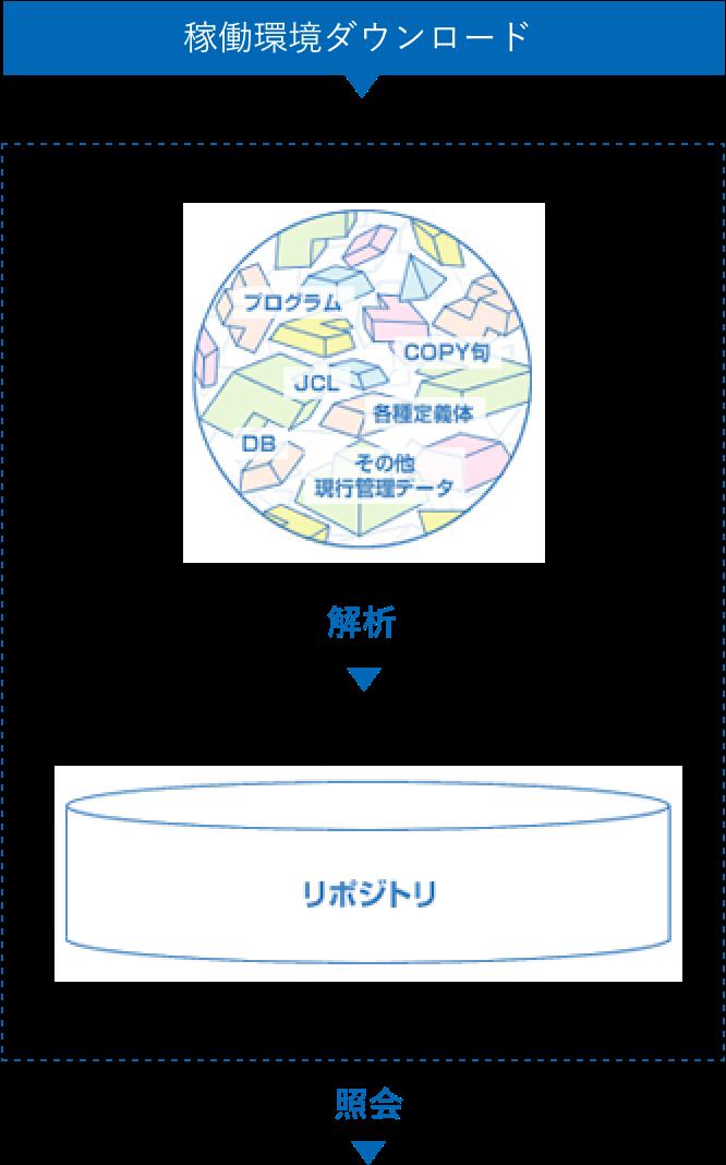 稼働環境ダウンロード→解析→照会