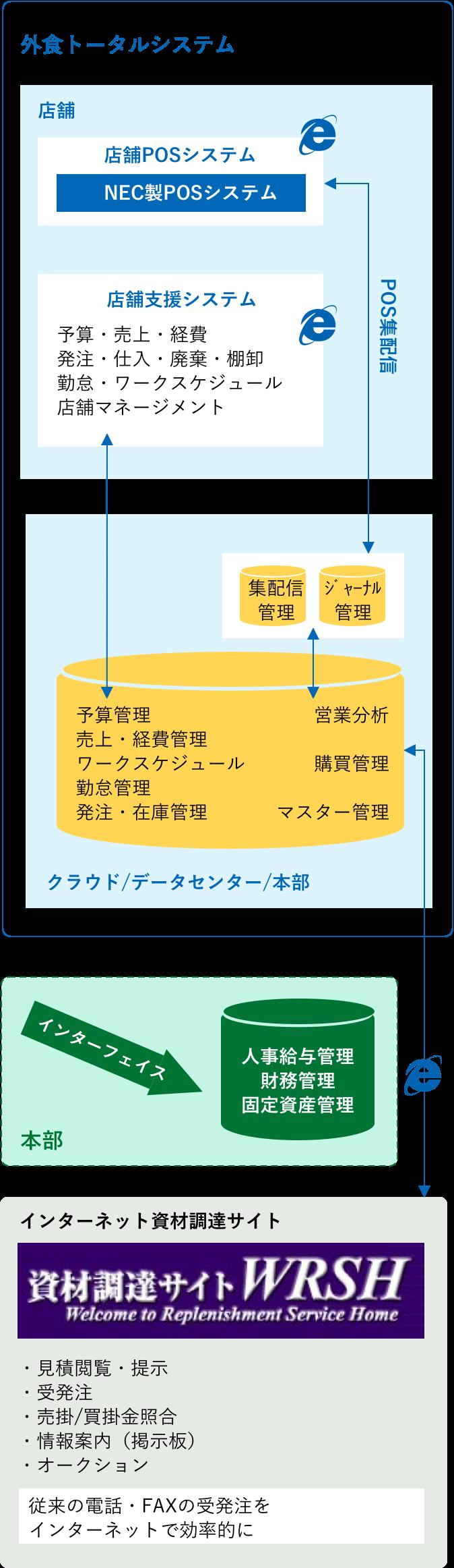 外食業向けソリューションマップ