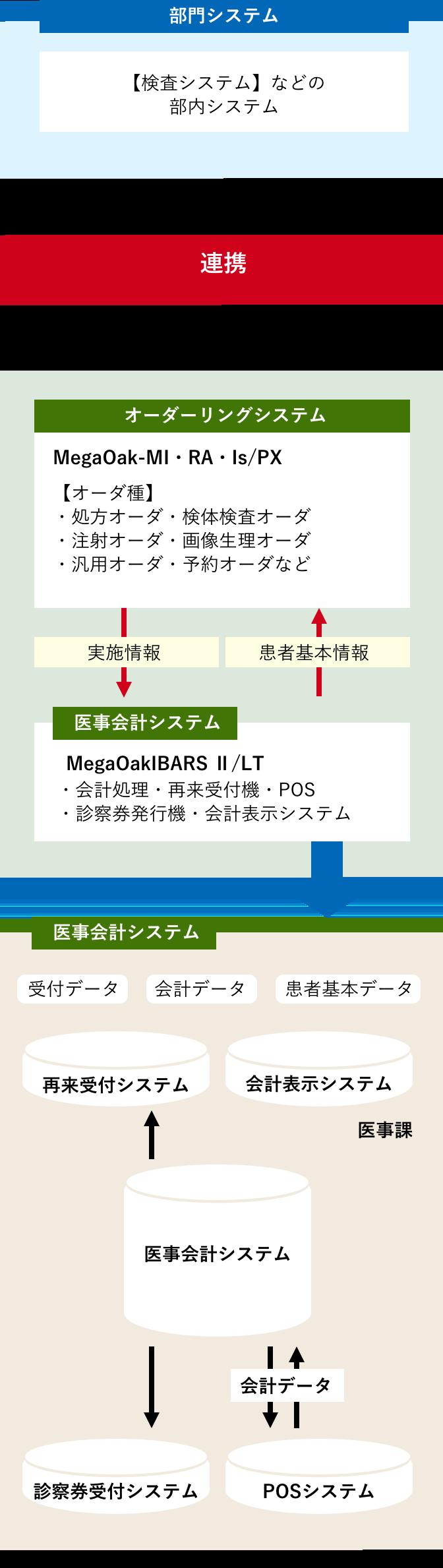 関西地区一般病院様 医療事務システムの導入イメージ図 医療会計システムとオーダリングシステム・部門システムとの連携