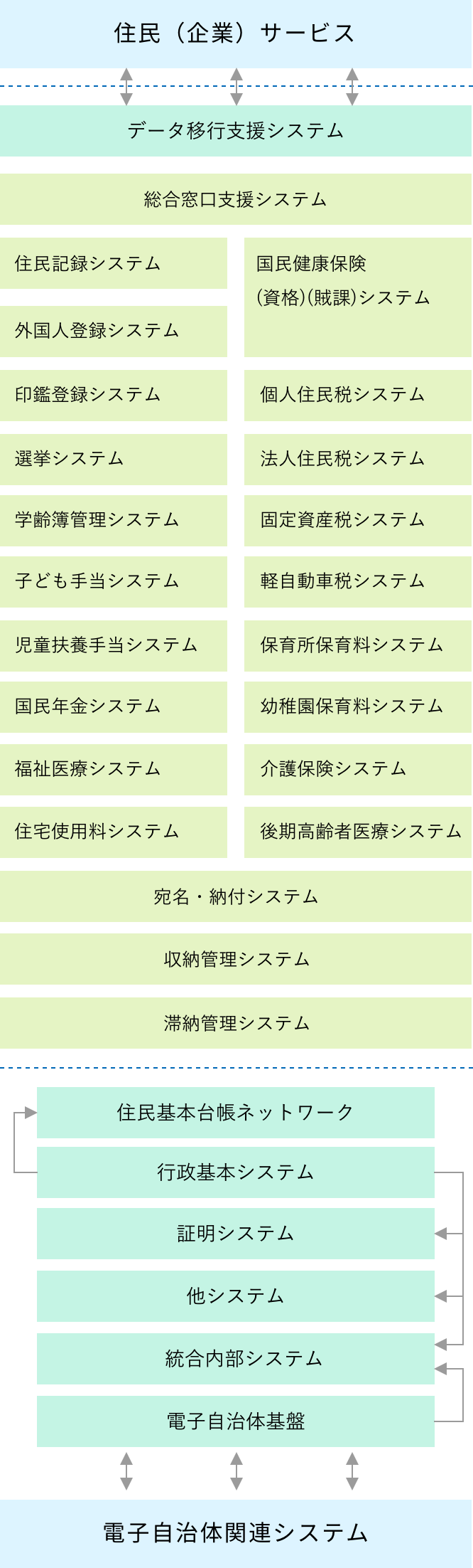 COKAS-R/ADⅡ システム体系・システム概要
