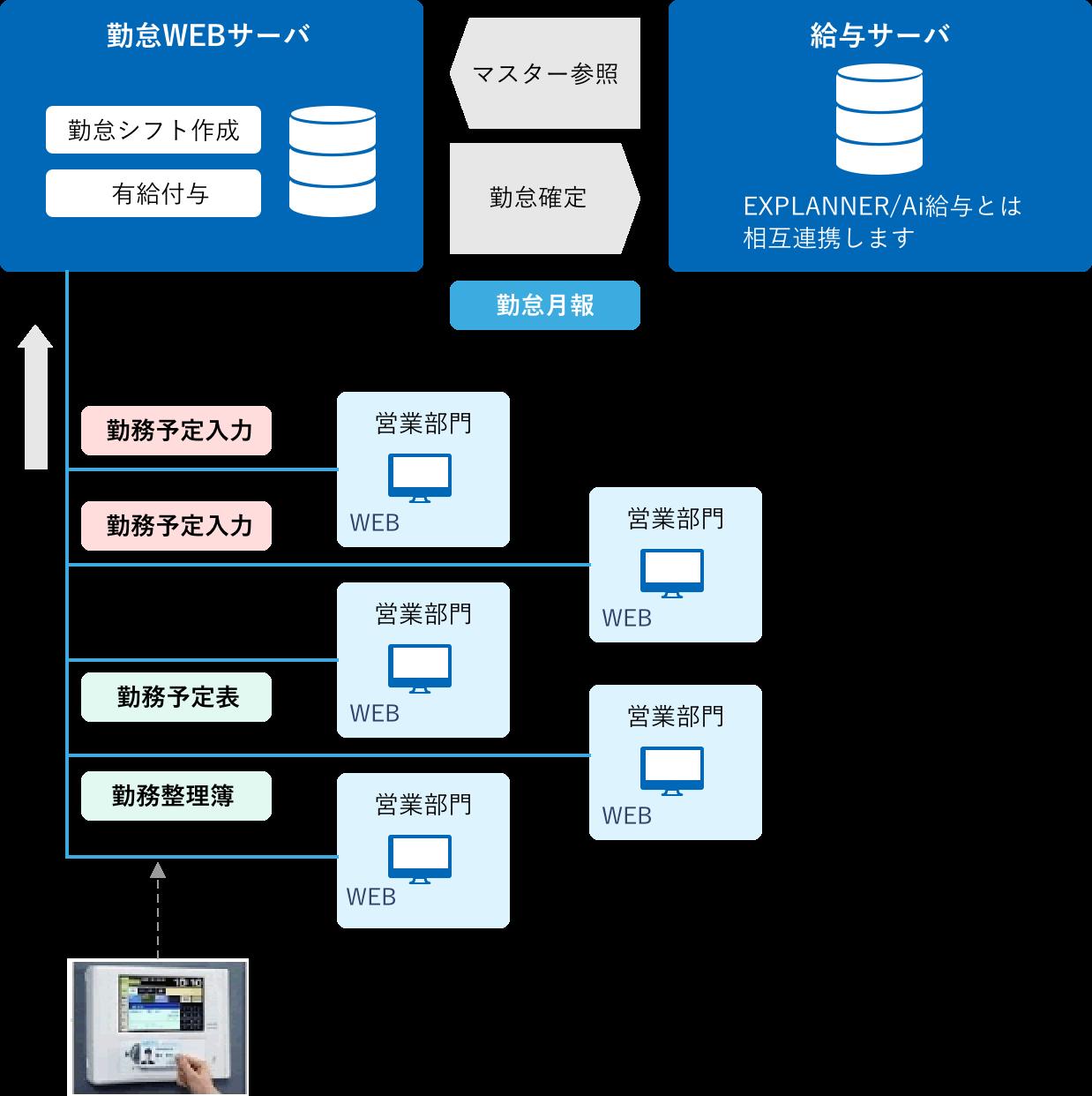 EXPLANNER/Ai人事・給与連携 WEB勤怠管理システム〈Smart Worker〉│データの流れ