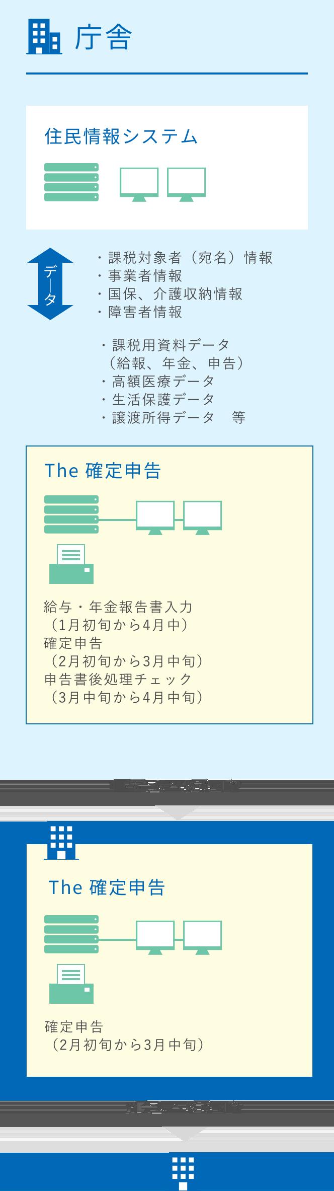 システムの運用例1の図
