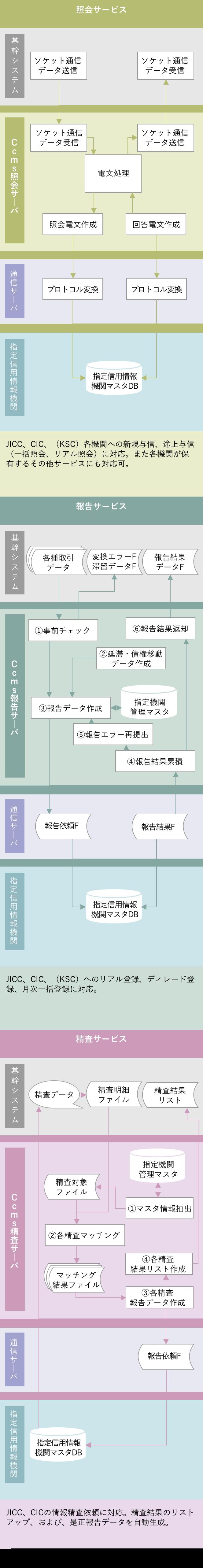Ccms システム概要図