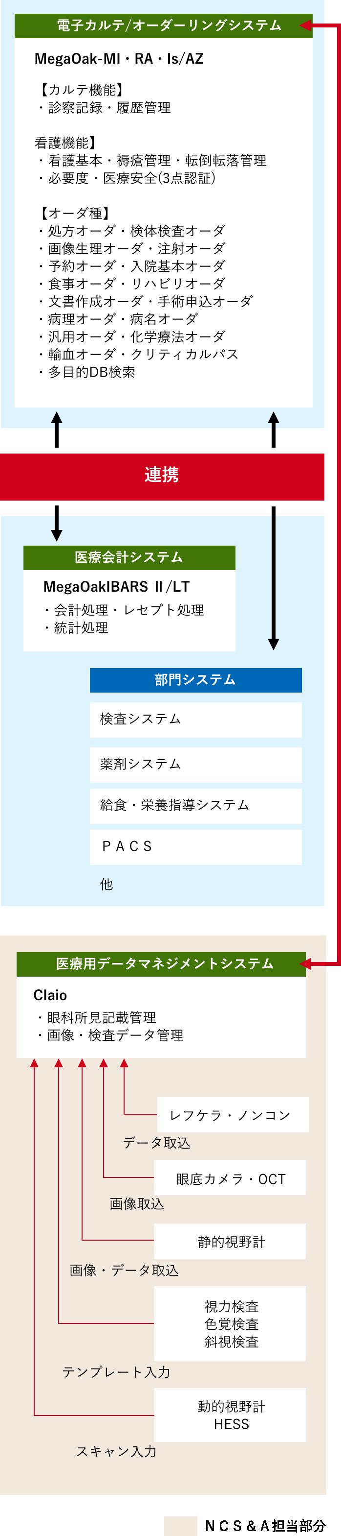 関西地区自治体病院様 導入イメージ