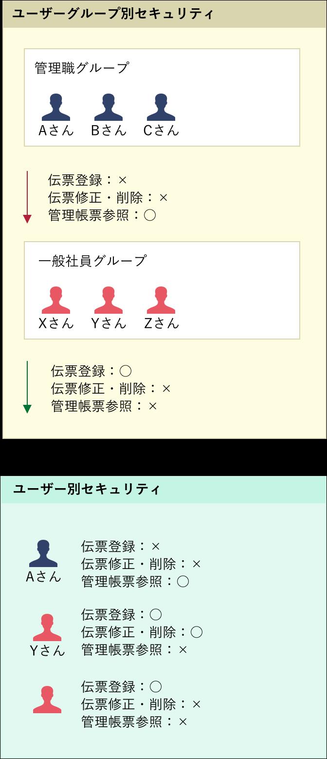 ユーザーグループ別セキュリティ/ ユーザー別セキュリティ