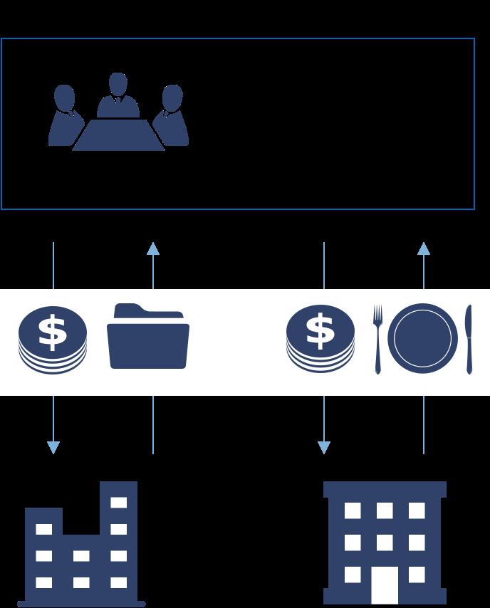 チェーンホテル システム図